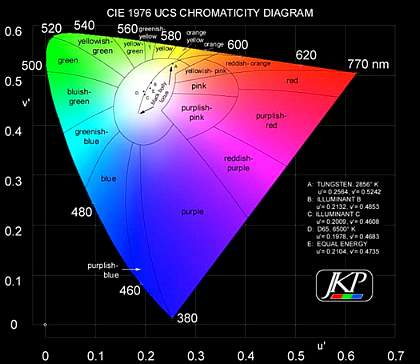 Kelvin Color Chart Erkalnathandedecker