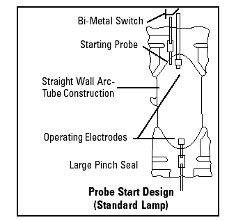 image003 facts of light part 5 everything you need to know about metal pulse start ballast wiring diagram at gsmportal.co