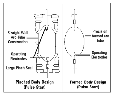 Facts of light part 5 everything you need to know about metal two diagrams showing the difference between a probe start and a pulse start lamp design source venture lighting asfbconference2016 Images