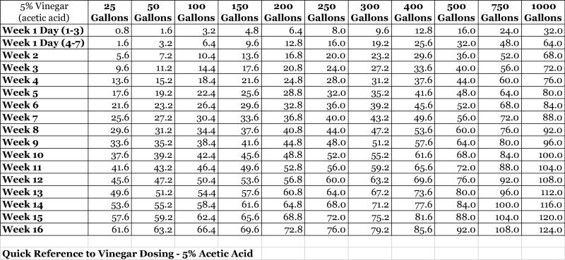 Reefkeeping Magazine Vinegar Dosing Methodology For The